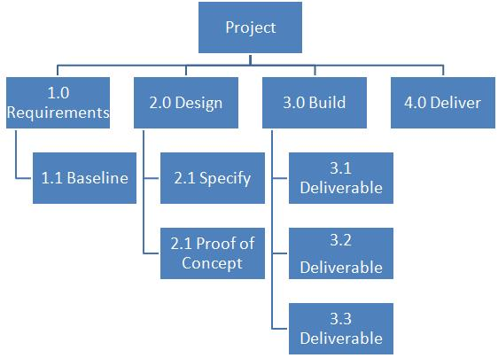 wbs project management Work breakdown structure defines the whole scope of a project it is a framework for integration wbs, project management plan, risk register, whatever.