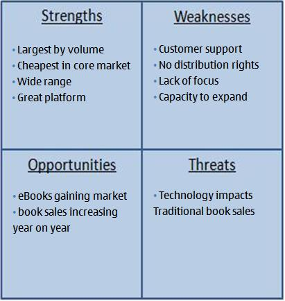 Example Of Swot Analysis Chart http://www.expertprogrammanagement.com/2010/07/swot-analysis-how-to/