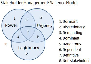 Salience Model to Analyze Project Stakeholders