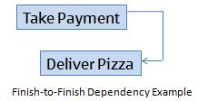 Finish-to-Finish Dependency Example Graphic