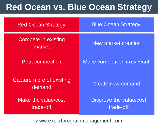 Red Ocean Strategy - Expert Program Management