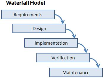 Image gallery sdlc graphic for Waterfall it project management