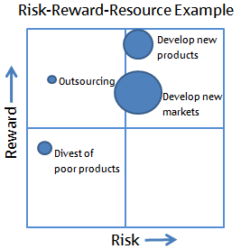 Risk-Reward-Resource Analysis Example