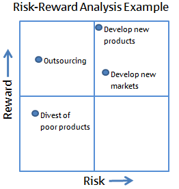 Risk-Reward Analysis Example