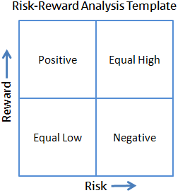 Risk-Reward Analysis Graphic
