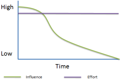 Program Manager: Effort and Influence Diagram