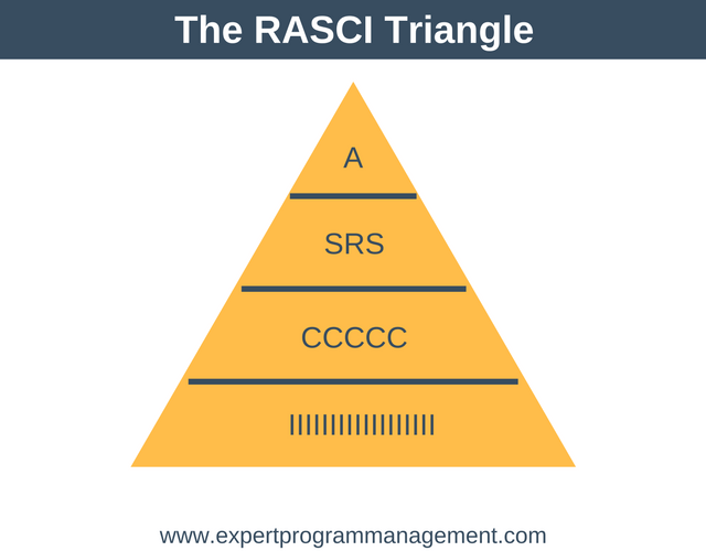 The RASCI Triangle