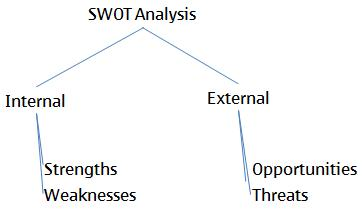 examples of strengths and weakness