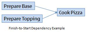 Finish-to-Start Dependency Graphic