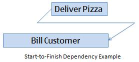 Start-to-Finish Dependency Graphic