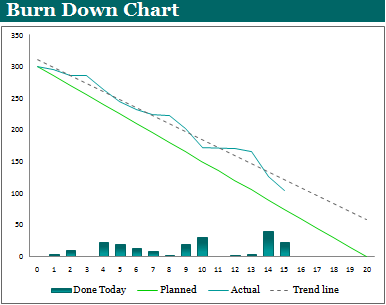 Burn Down Chart Template Example