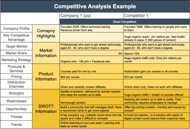 Nice Competitive Analysis Templates  Competitive Analysis Templates