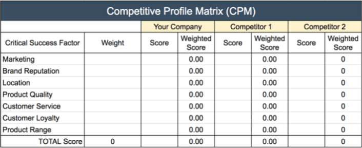 Competitive Profile Matrix CPM with FREE Template – Competitor Matrix Template