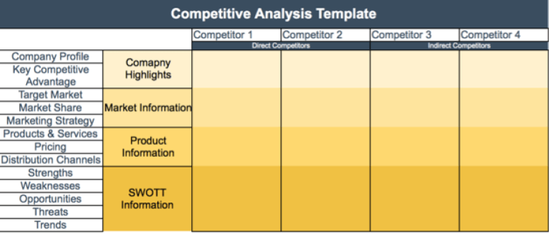 How to Write a Competitive Analysis Template with FREE template – Competitor Matrix Template