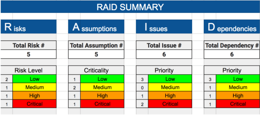 project raid log template - level of effort template images template design ideas