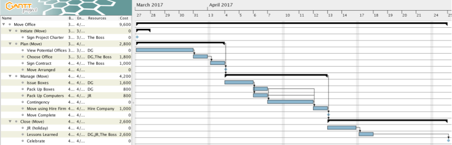 Project Plan Example - Finished Plan