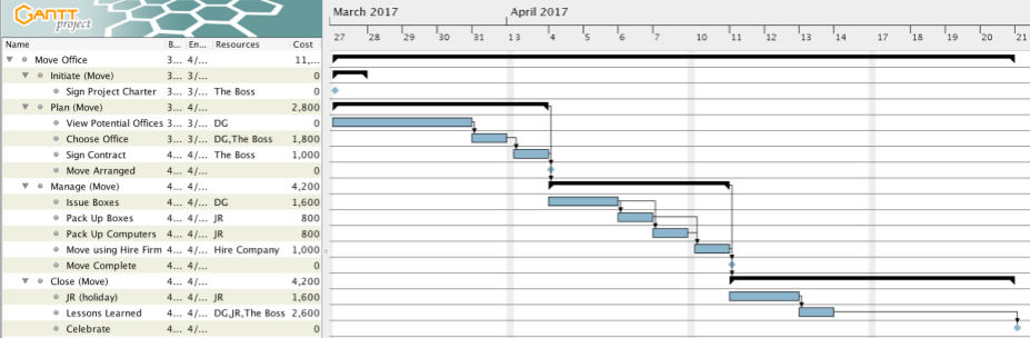 Project Plan Example- Manual Resource Levelling