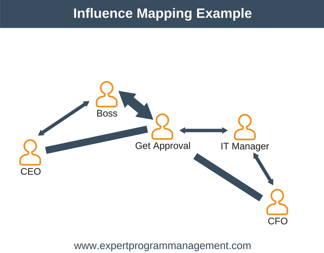 Influence Mapping Example (part 2)